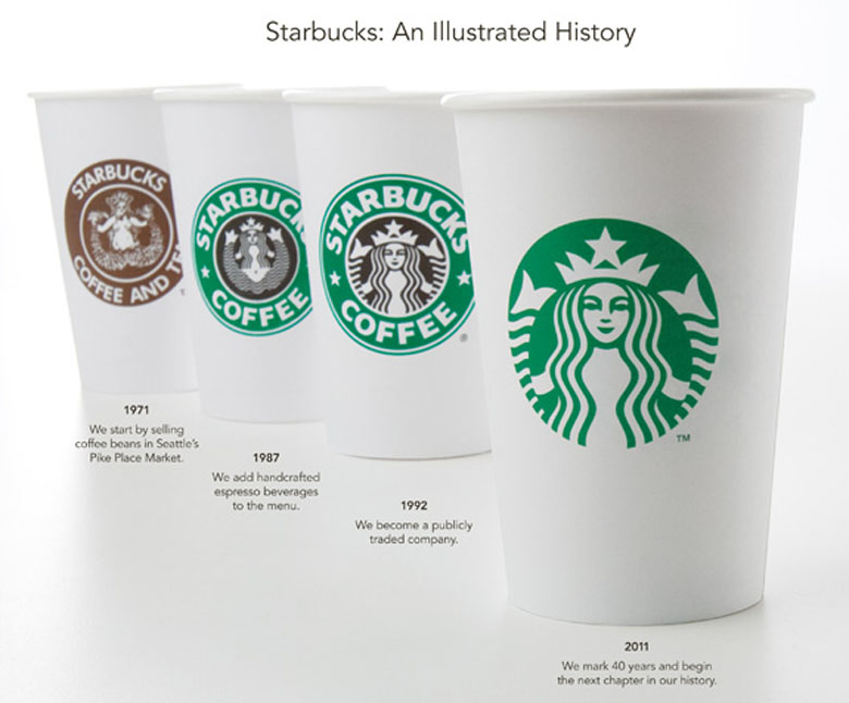 Starbucks cups evolution